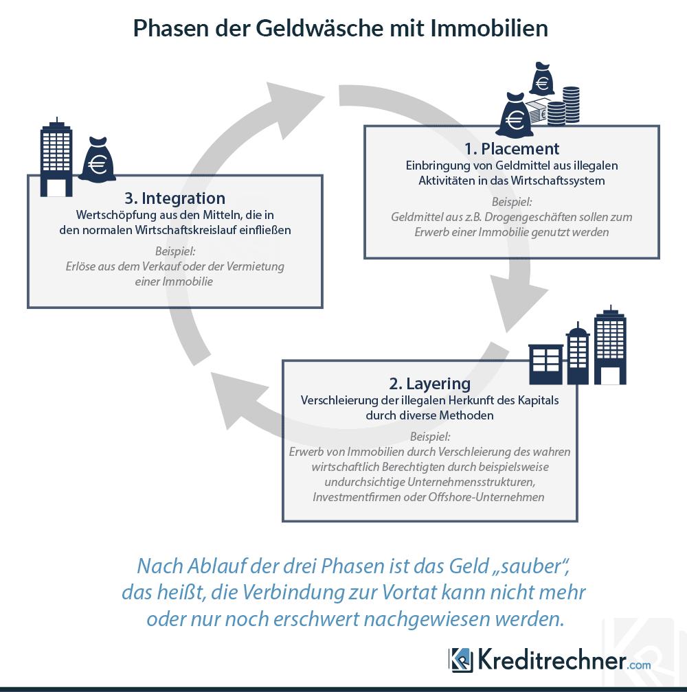 Phasen der Geldwäsche mit Immobilien