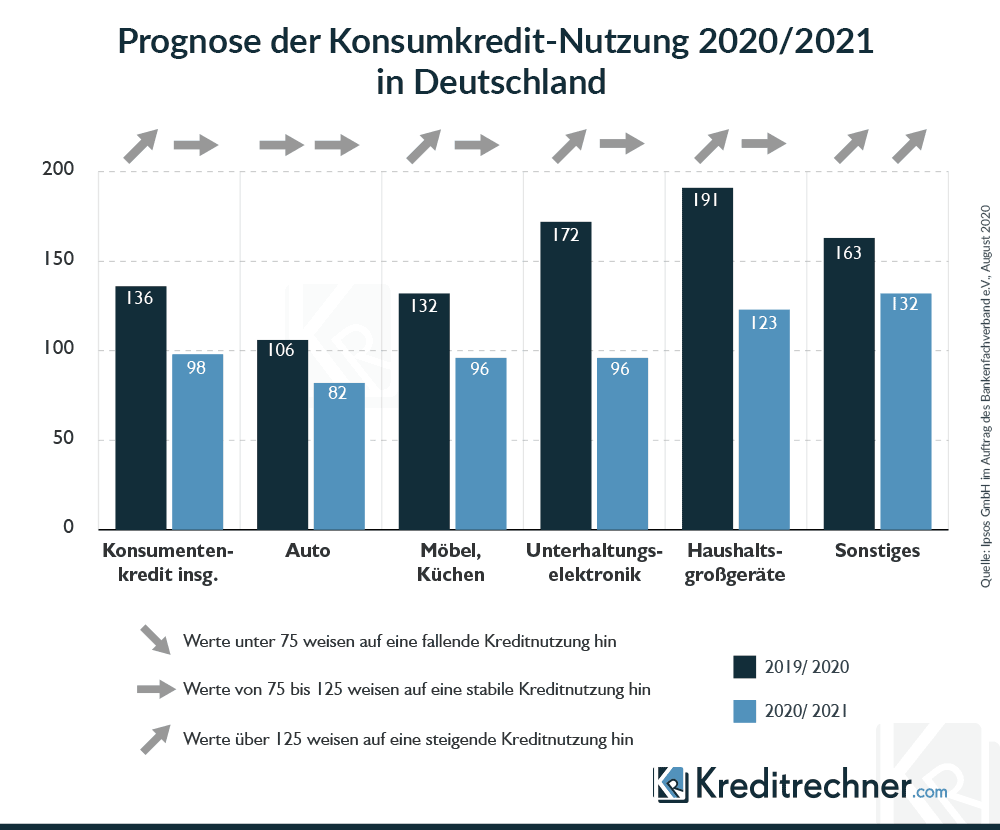 Konsumkredit-Index 2020/2021 Bankenfachverband