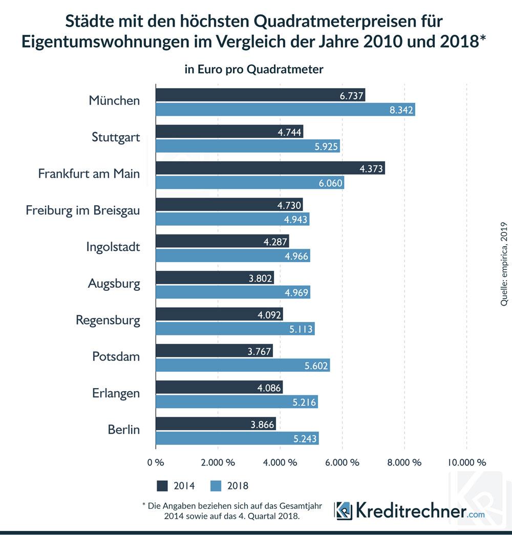 So hoch sind die Quadratmeterpreise von Wohnungen in deutschen Städten