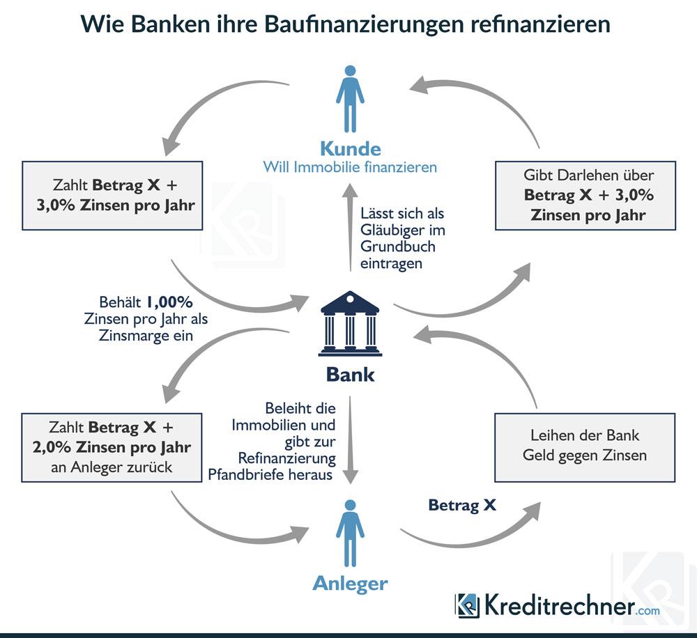 Infografik zur Refinanzierung von Immobilienkrediten durch Banken