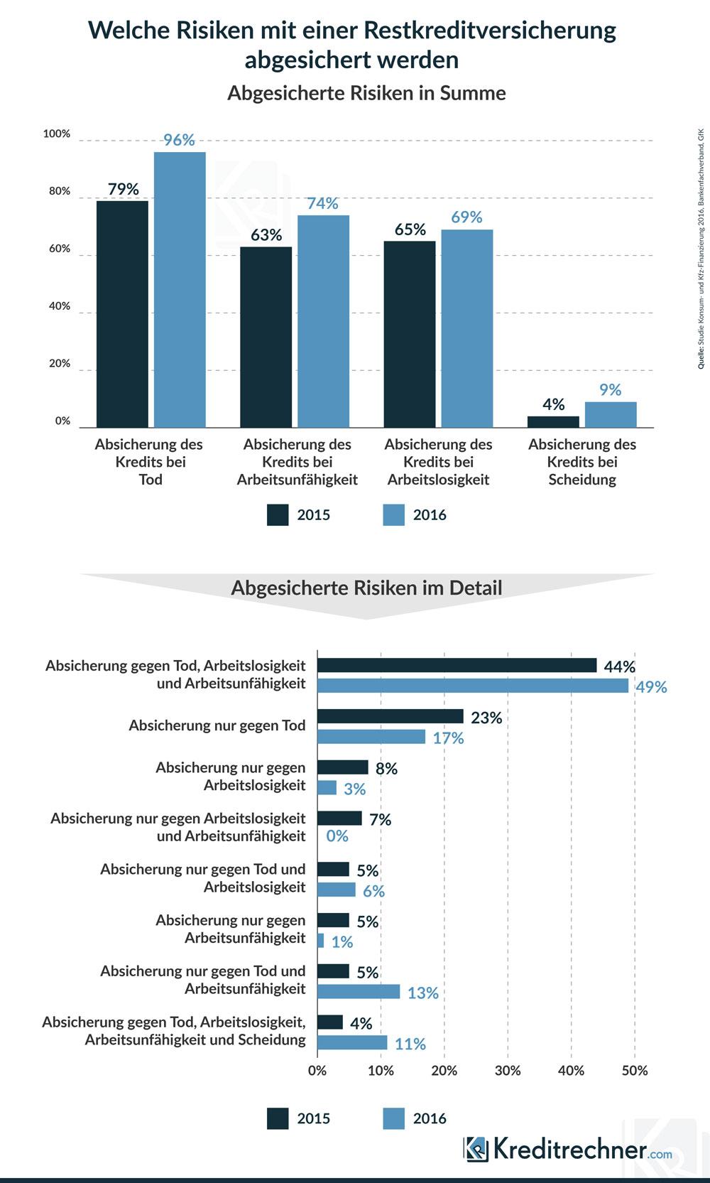 Ergebnisse der Studie der GfK zu Restkreditversicherungen