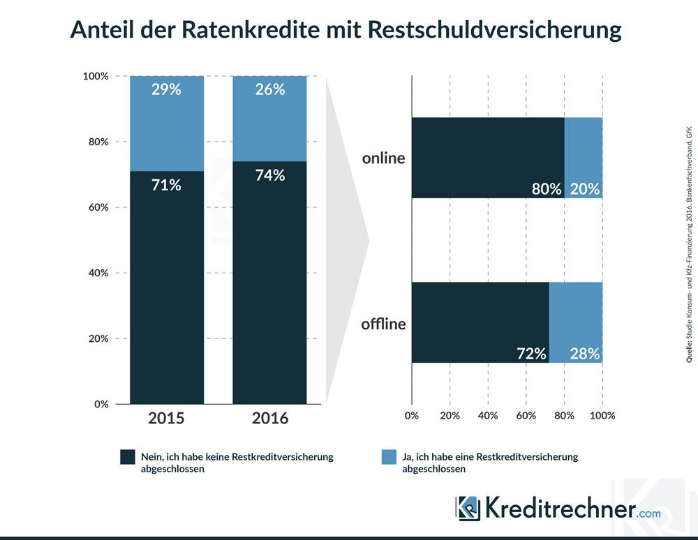 Anteil Kredite mit Restschuldversicherung an Gesamtzahl von Ratenkrediten