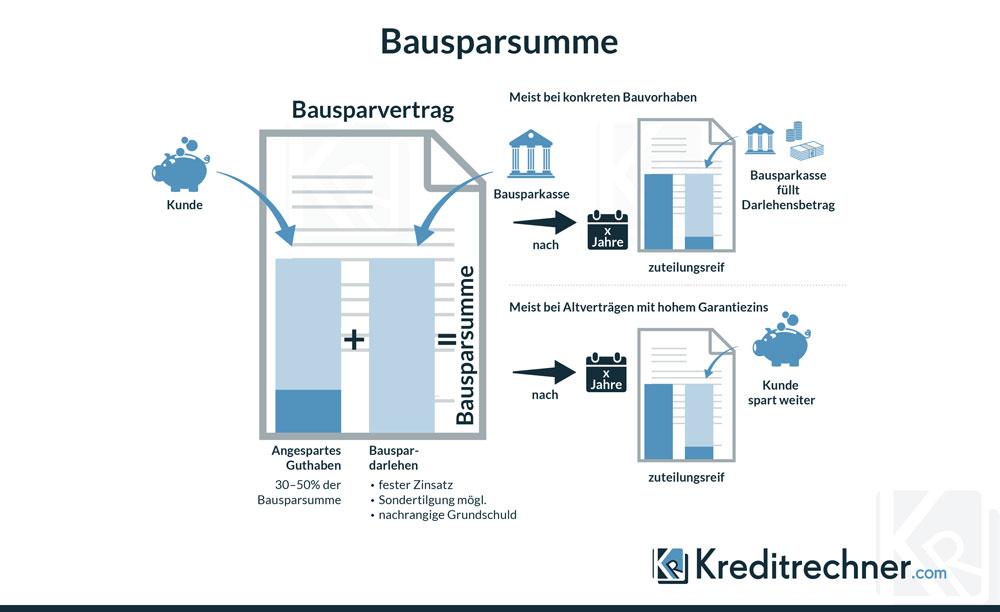 Bausparen Zinsen Konditionen Und Vorteile