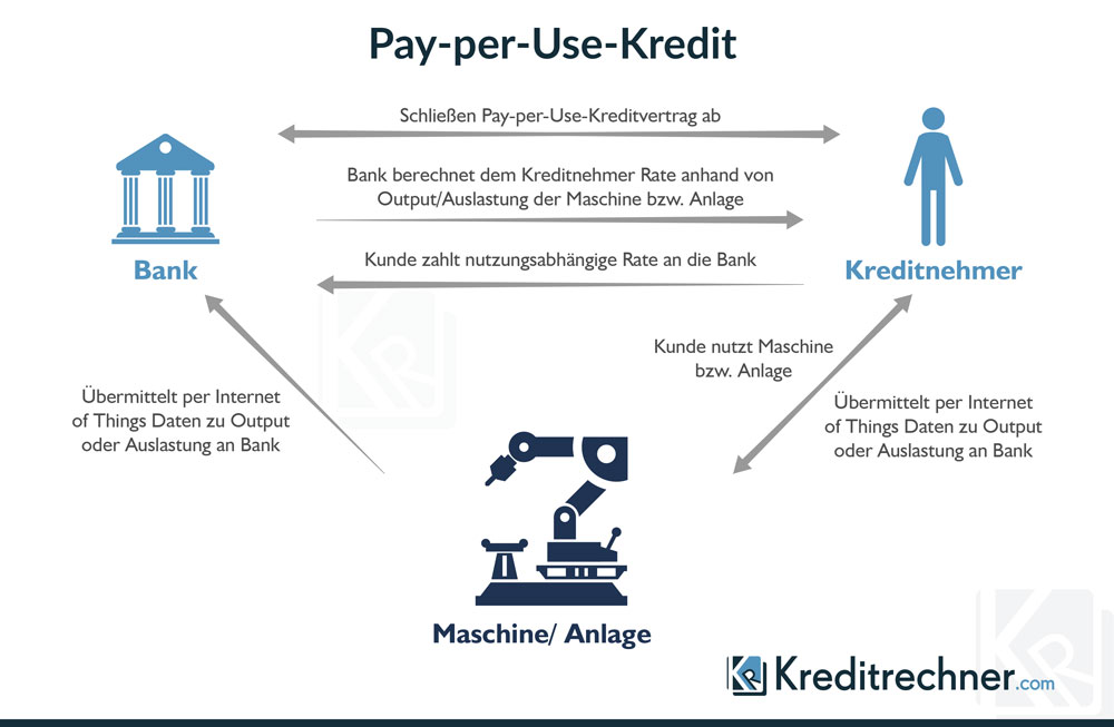 So funktioniert ein Pay-per-Use-Kredit