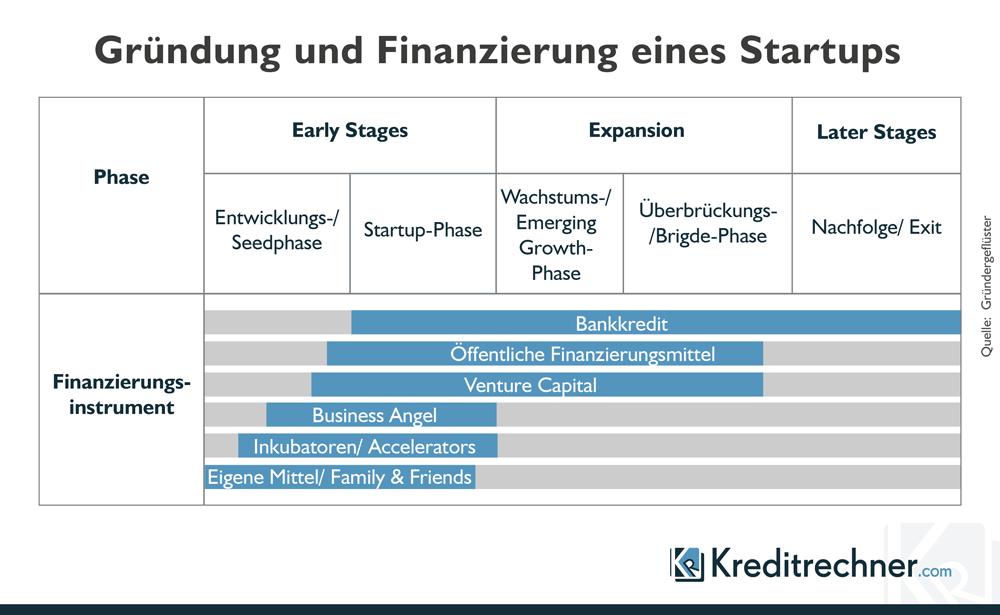 Gründung und Finanzierung eines Startups oder FinTechs