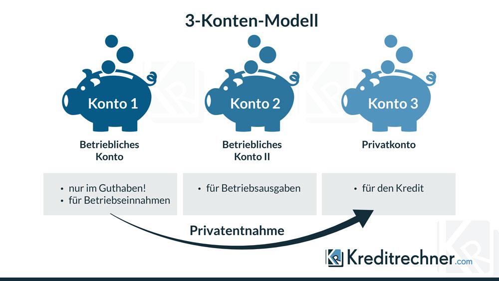 Infografik zur Visualisierung des drei Konten Modells