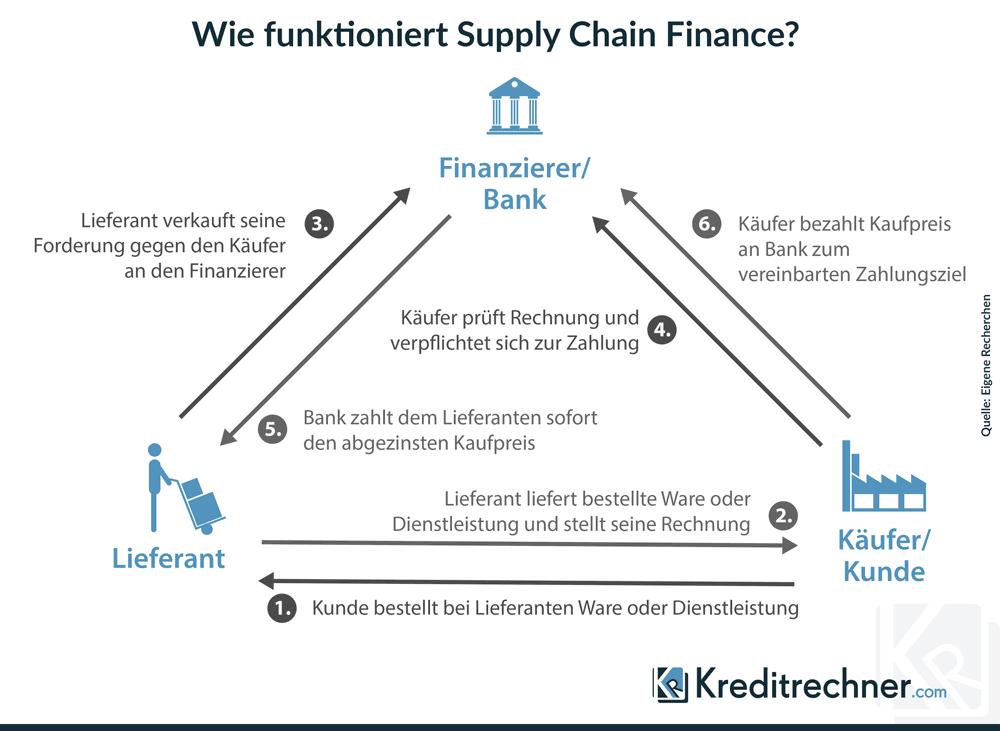 Supply Chain Finance Erklärung