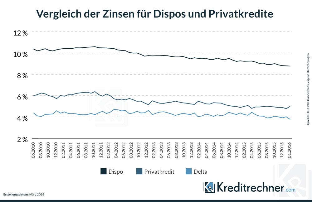 Lininencharts zur Entwicklung der Zinsen für Dispos und Privatkredite
