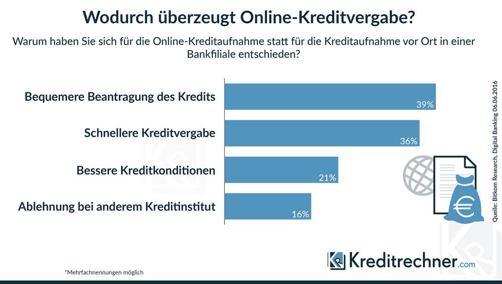Vorteile einer Online-Kreditvergabe für Verbraucher