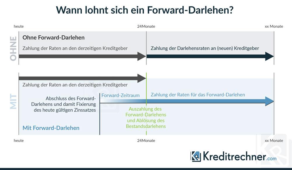 Wann Ihnen ein Forward-Darlehen Vorteile bei der Anschlussfinanzierung verschafft, zeigt Ihnen unsere Infografik.