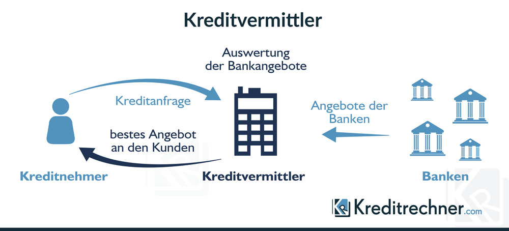 Das Schaubild erklärt, wie ein Kreditvermittler arbeitet.