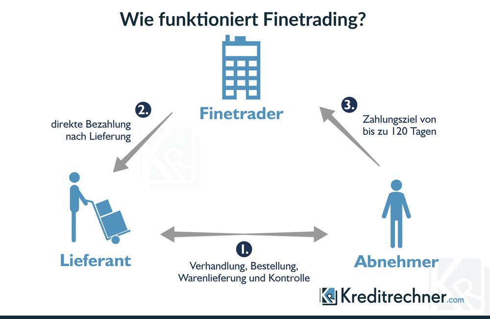 Infografik zur Funktionsweise von Finetrading