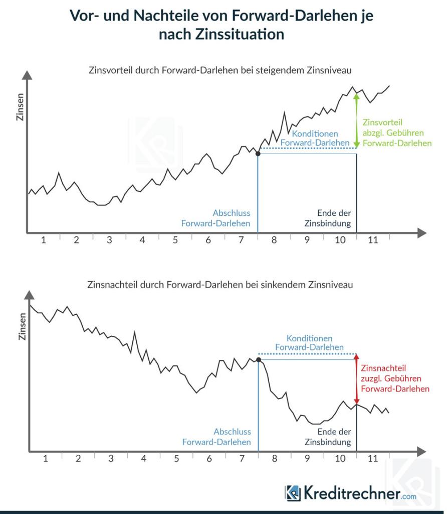 Vor- und Nachteile eines Forward-Darlehens in Abhängigkeit von der Entwicklung der Bauzinsen